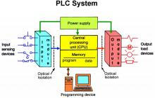 Gallery AMD Precom-Commissioning  <br>System 3 plc_system_overview
